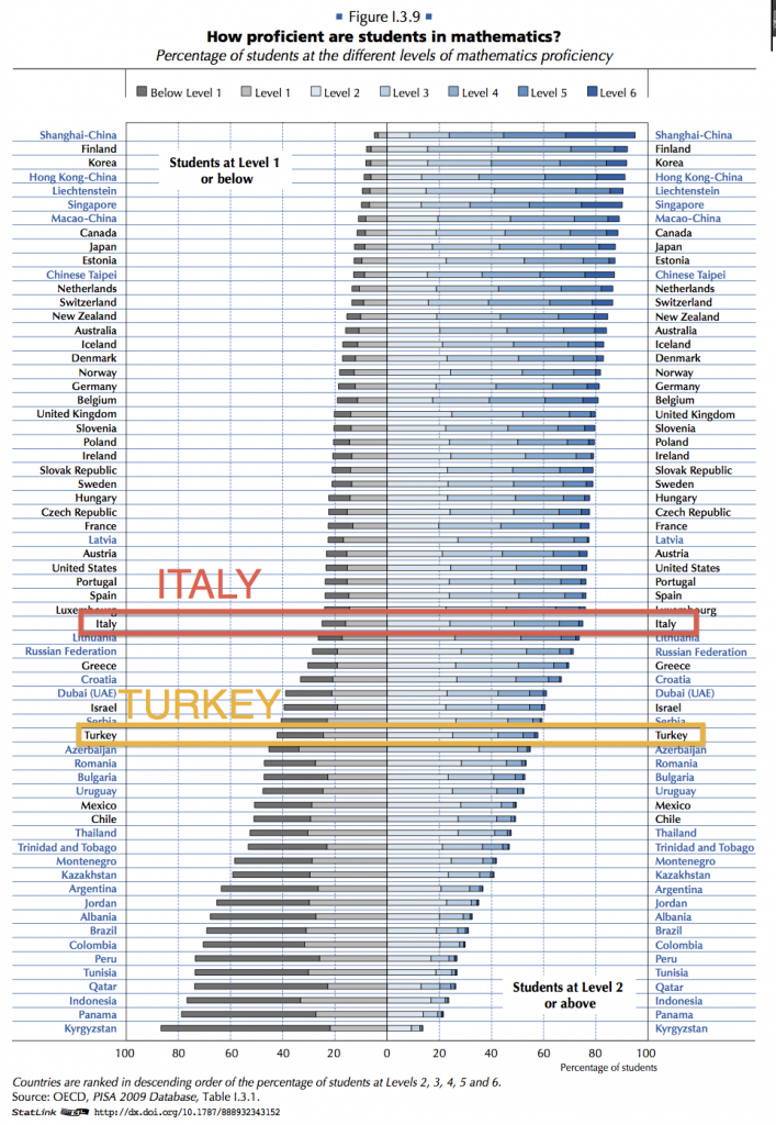 L Italia delude nei Test PISA  ad9fc34f468