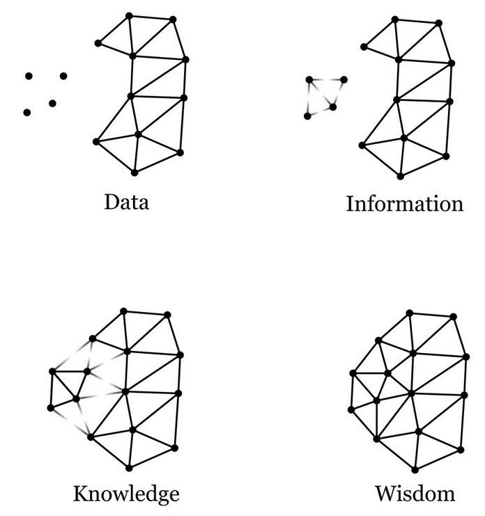 piramide conoscenza