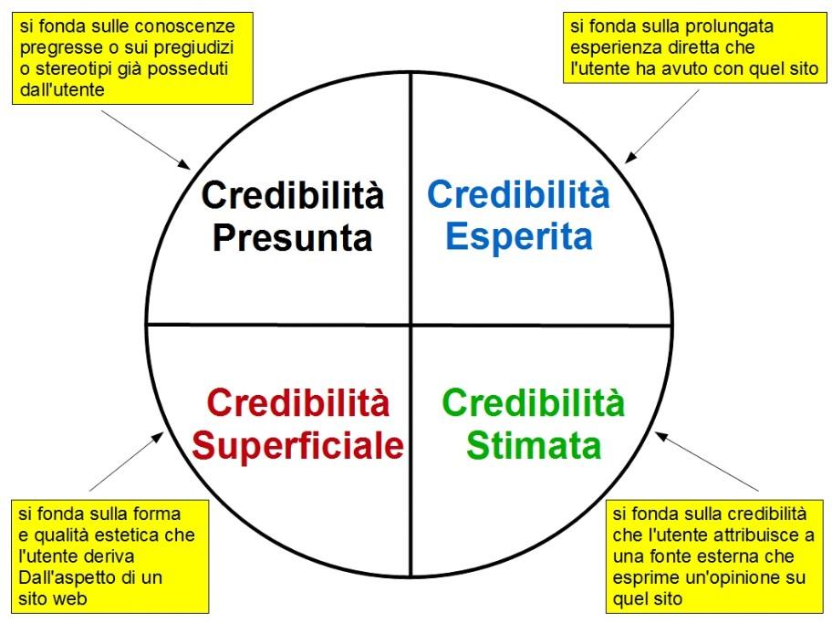 Quattro tipi di credibilità secondo BJ Fogg