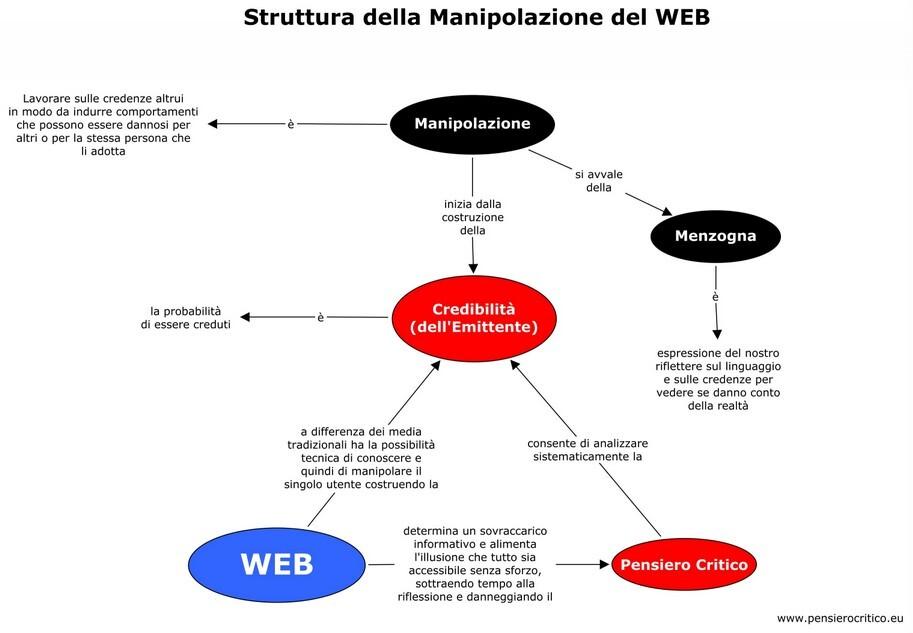 struttura manipolazione