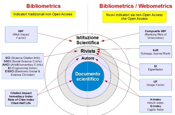 Bibliometrics and webometrics indicators