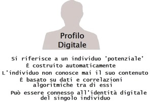 digital profile