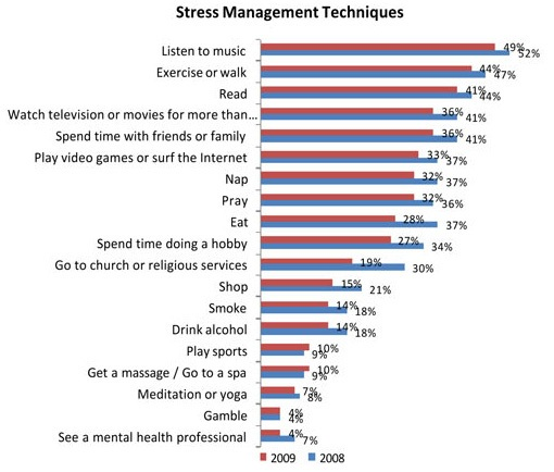 stress mgt  techniques