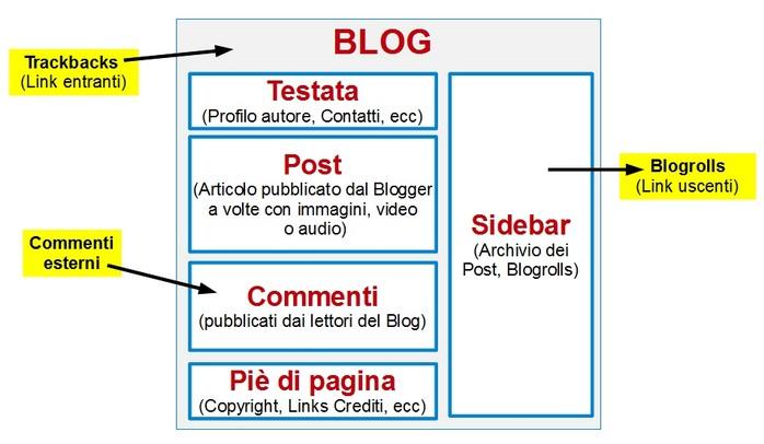 Architettura Blog